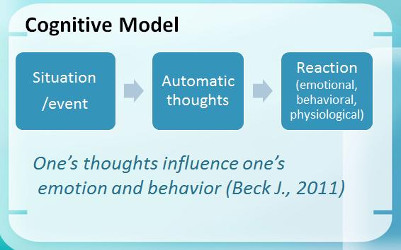 cognitive-model